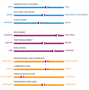French cultural profile